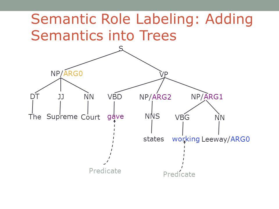 S VBD NP/ARG0 VP NP/ARG2 working gave NP/ARG1 DT JJ NN NNS NN VBG Leeway/ARG0 The Supreme Court states Predicate Semantic Role Labeling: Adding Semantics into Trees
