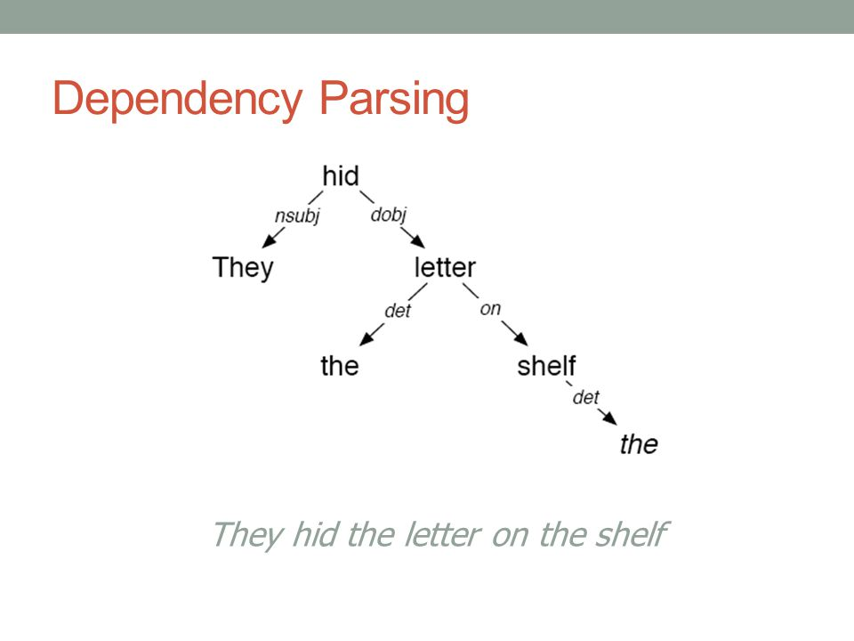 Dependency Parsing They hid the letter on the shelf