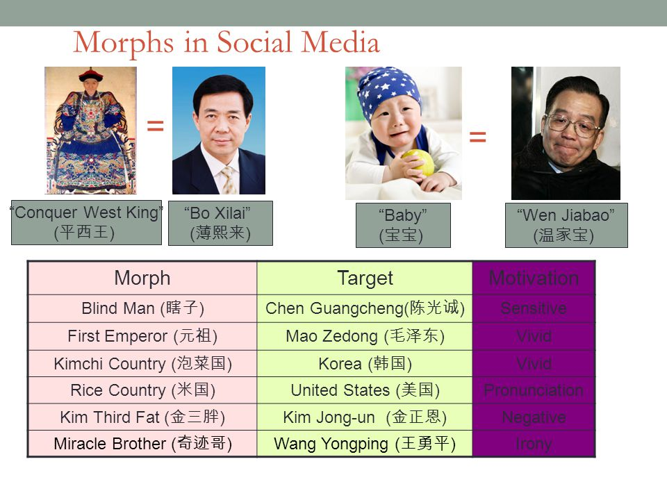 = Conquer West King ( 平西王 ) Bo Xilai ( 薄熙来 ) = Baby ( 宝宝 ) Wen Jiabao ( 温家宝 ) MorphTargetMotivation Blind Man ( 瞎子 )Chen Guangcheng( 陈光诚 ) Sensitive First Emperor ( 元祖 )Mao Zedong ( 毛泽东 ) Vivid Kimchi Country ( 泡菜国 )Korea ( 韩国 ) Vivid Rice Country ( 米国 )United States ( 美国 ) Pronunciation Kim Third Fat ( 金三胖 )Kim Jong-un ( 金正恩 ) Negative Miracle Brother ( 奇迹哥 )Wang Yongping ( 王勇平 ) Irony Morphs in Social Media