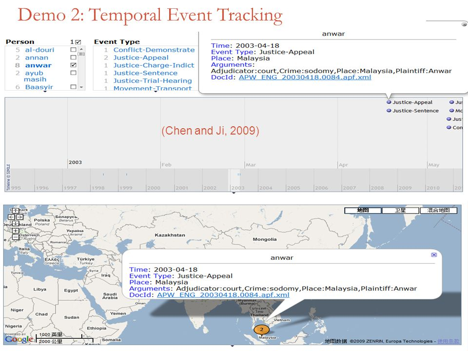 94 Demo 2: Temporal Event Tracking (Chen and Ji, 2009)