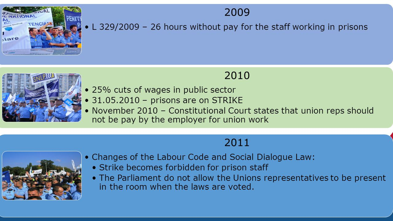 General context 2009 L 329/2009 – 26 hours without pay for the staff working in prisons 2010 25% cuts of wages in public sector 31.05.2010 – prisons are on STRIKE November 2010 – Constitutional Court states that union reps should not be pay by the employer for union work 2011 Changes of the Labour Code and Social Dialogue Law: Strike becomes forbidden for prison staff The Parliament do not allow the Unions representatives to be present in the room when the laws are voted.