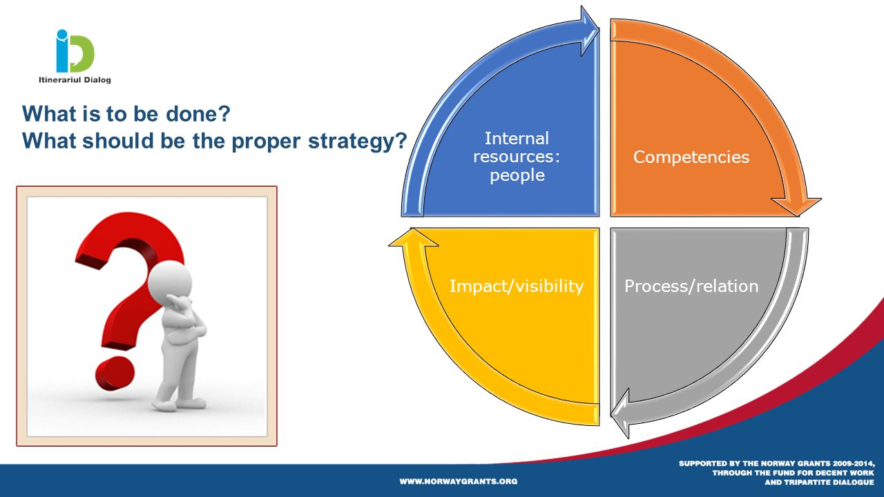 Competencies Process/relationImpact/visibility Internal resources: people What is to be done.