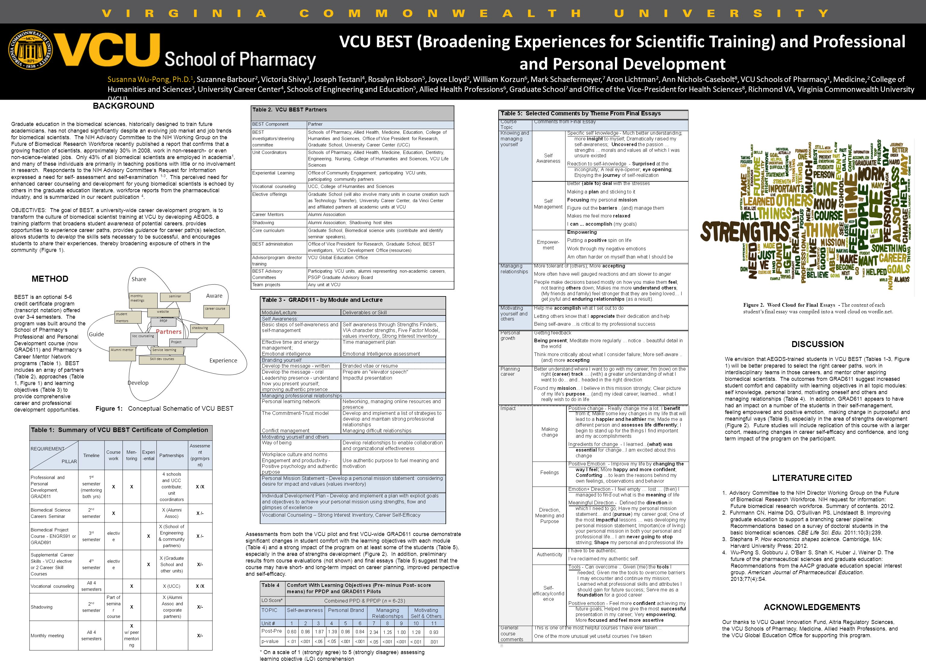 VCU BEST (Broadening Experiences for Scientific Training) and Professional and Personal Development BACKGROUND Graduate education in the biomedical sciences, historically designed to train future academicians, has not changed significantly despite an evolving job market and job trends for biomedical scientists.
