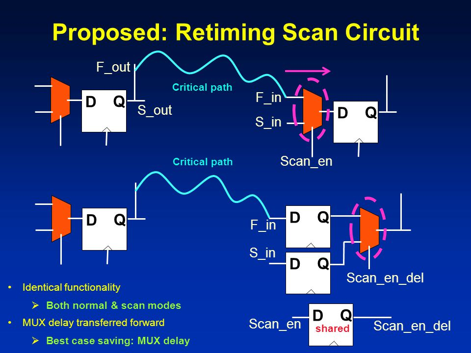 Scan_en S_in F_in D Q Critical path Proposed: Retiming Scan Circuit D Q S_in F_in D Q Critical path D Q D Q D Q Scan_en Scan_en_del shared Scan_en_del Identical functionality  Both normal & scan modes MUX delay transferred forward  Best case saving: MUX delay F_out S_out