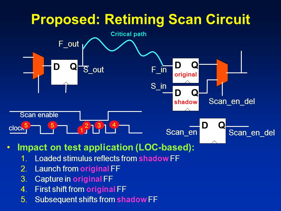 Proposed: Retiming Scan Circuit S_in F_in D Q Critical path D Q D Q D Q Scan_en Scan_en_del Impact on test application (LOC-based): 1.Loaded stimulus reflects from shadow FF 2.Launch from original FF 3.Capture in original FF 4.First shift from original FF 5.Subsequent shifts from shadow FF original shadow Scan enable clock 55 4 1 2 3 F_out S_out