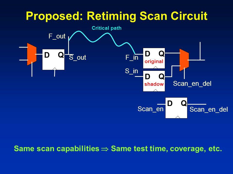 Proposed: Retiming Scan Circuit S_in F_in D Q Critical path D Q D Q D Q Scan_en Scan_en_del original shadow Same scan capabilities  Same test time, coverage, etc.