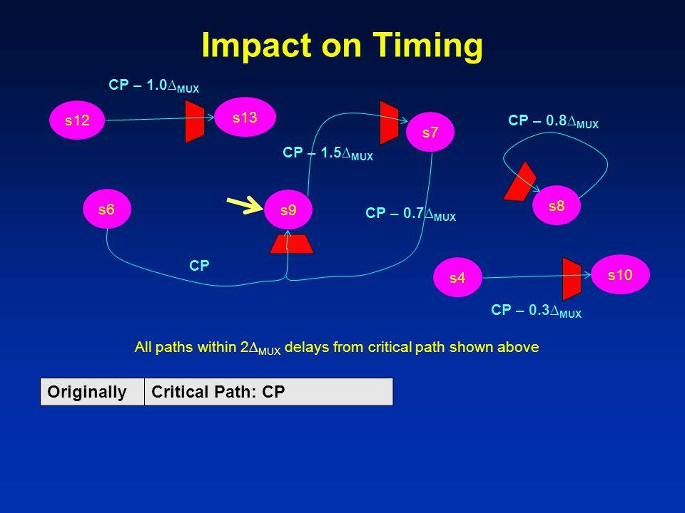 Impact on Timing s6 s9 s7 s4 s10 s8 s12 s13 CP CP – 1.0∆ MUX CP – 0.7∆ MUX CP – 1.5∆ MUX CP – 0.3∆ MUX CP – 0.8∆ MUX All paths within 2∆ MUX delays from critical path shown above OriginallyCritical Path: CP