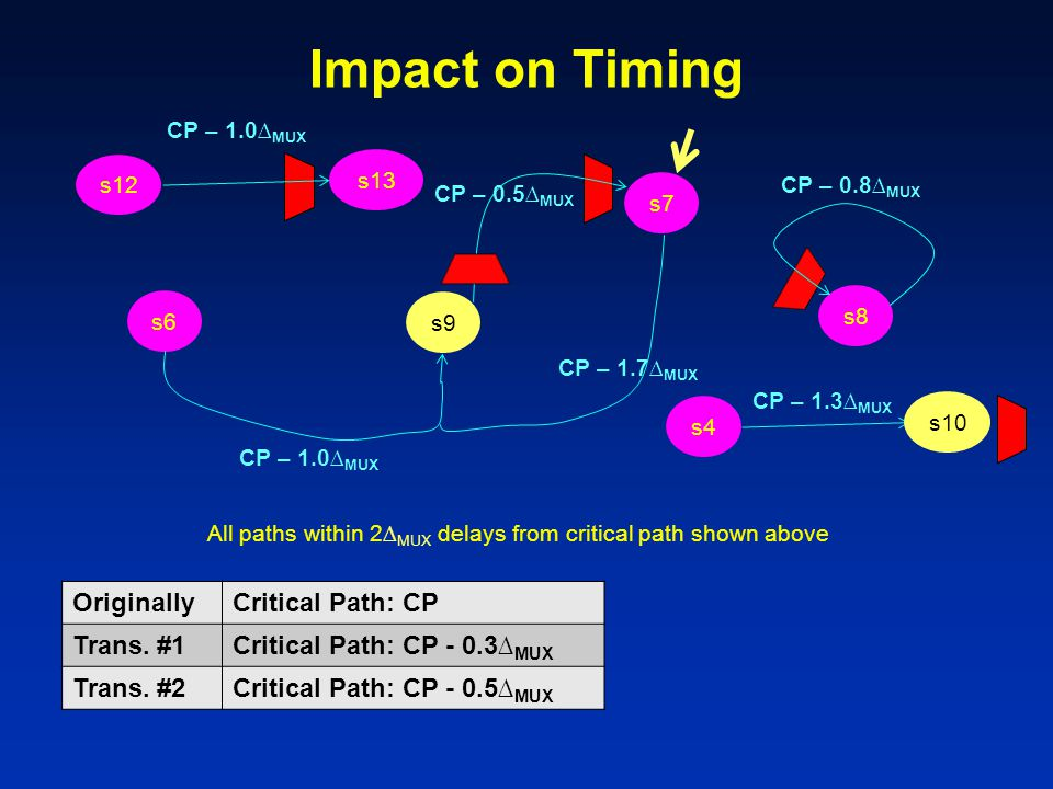 Impact on Timing s6 s7 s4 s8 s12 s13 CP – 1.0∆ MUX CP – 0.8∆ MUX All paths within 2∆ MUX delays from critical path shown above CP – 1.0∆ MUX CP – 1.7∆ MUX CP – 0.5∆ MUX s9 CP – 1.3∆ MUX s10 OriginallyCritical Path: CP Trans.