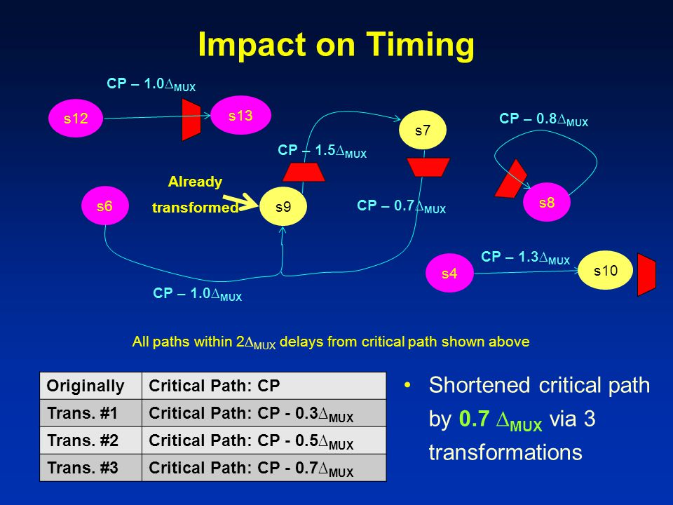 Impact on Timing s6 s7 s4 s8 s12 s13 CP – 1.0∆ MUX CP – 0.8∆ MUX All paths within 2∆ MUX delays from critical path shown above CP – 1.0∆ MUX s9 CP – 1.3∆ MUX s10 CP – 1.5∆ MUX CP – 0.7∆ MUX Already transformed OriginallyCritical Path: CP Trans.