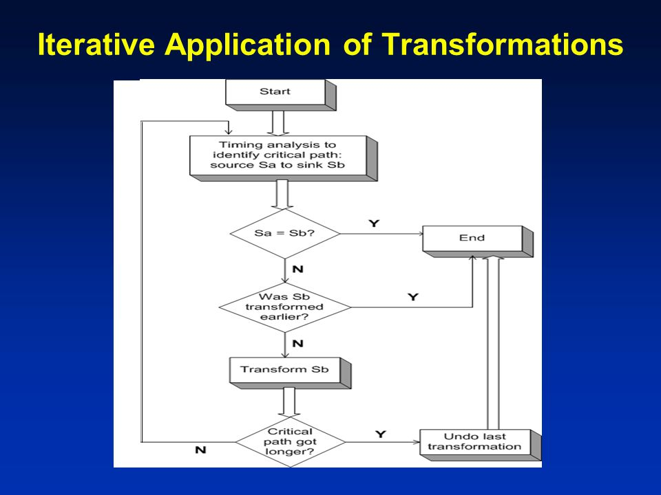 Iterative Application of Transformations