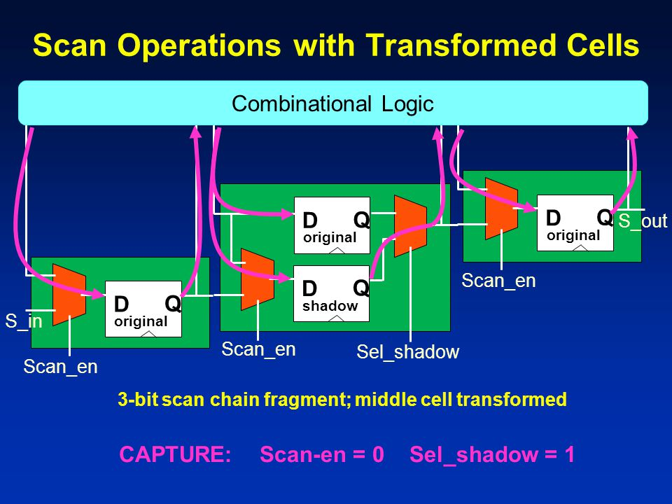 Scan Operations with Transformed Cells D Q original D Q shadow D Q original D Q 3-bit scan chain fragment; middle cell transformed Combinational Logic Scan_en Sel_shadow Scan_en S_in S_out CAPTURE: Scan-en = 0 Sel_shadow = 1