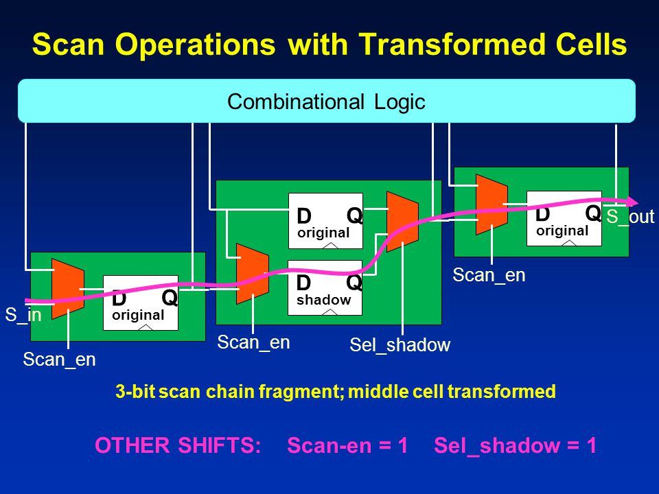 Scan Operations with Transformed Cells D Q original D Q shadow D Q original D Q 3-bit scan chain fragment; middle cell transformed Combinational Logic Scan_en Sel_shadow Scan_en S_in S_out OTHER SHIFTS: Scan-en = 1 Sel_shadow = 1
