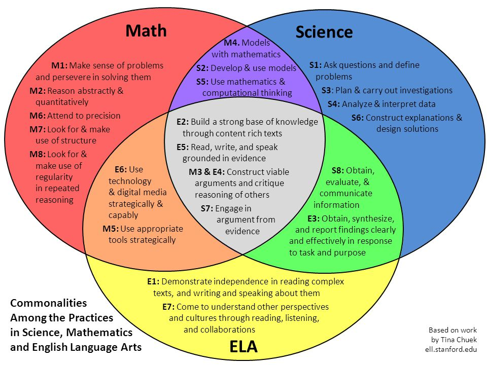 Based on work by Tina Chuek ell.stanford.edu Math Science ELA M1: Make sense of problems and persevere in solving them M2: Reason abstractly & quantit