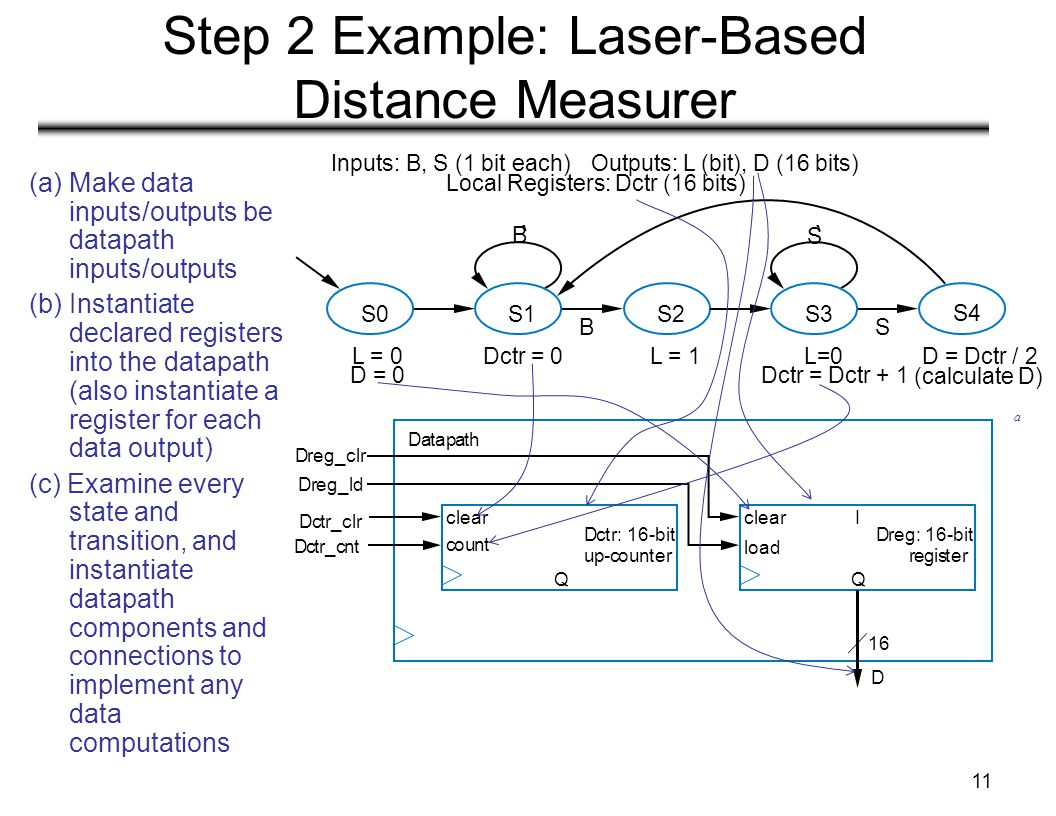 11 Step 2 Example: Laser-Based Distance Measurer (a) Make data inputs/outputs be datapath inputs/outputs (b) Instantiate declared registers into the datapath (also instantiate a register for each data output) (c) Examine every state and transition, and instantiate datapath components and connections to implement any data computations Datapath Dreg_clr Dctr_clr Dctr_cnt Dreg_ld Local Registers: Dctr (16 bits) S0S1S2S3 L = 0 D = 0 L = 1L=0 Dctr = Dctr + 1 Dctr = 0 B ' S ' BS D = Dctr / 2 (calculate D) S4 load Q I Dreg: 16-bit register Q Dctr: 16-bit up-counter 16 D clear count a Inputs: B, S (1 bit each)Outputs: L (bit), D (16 bits)