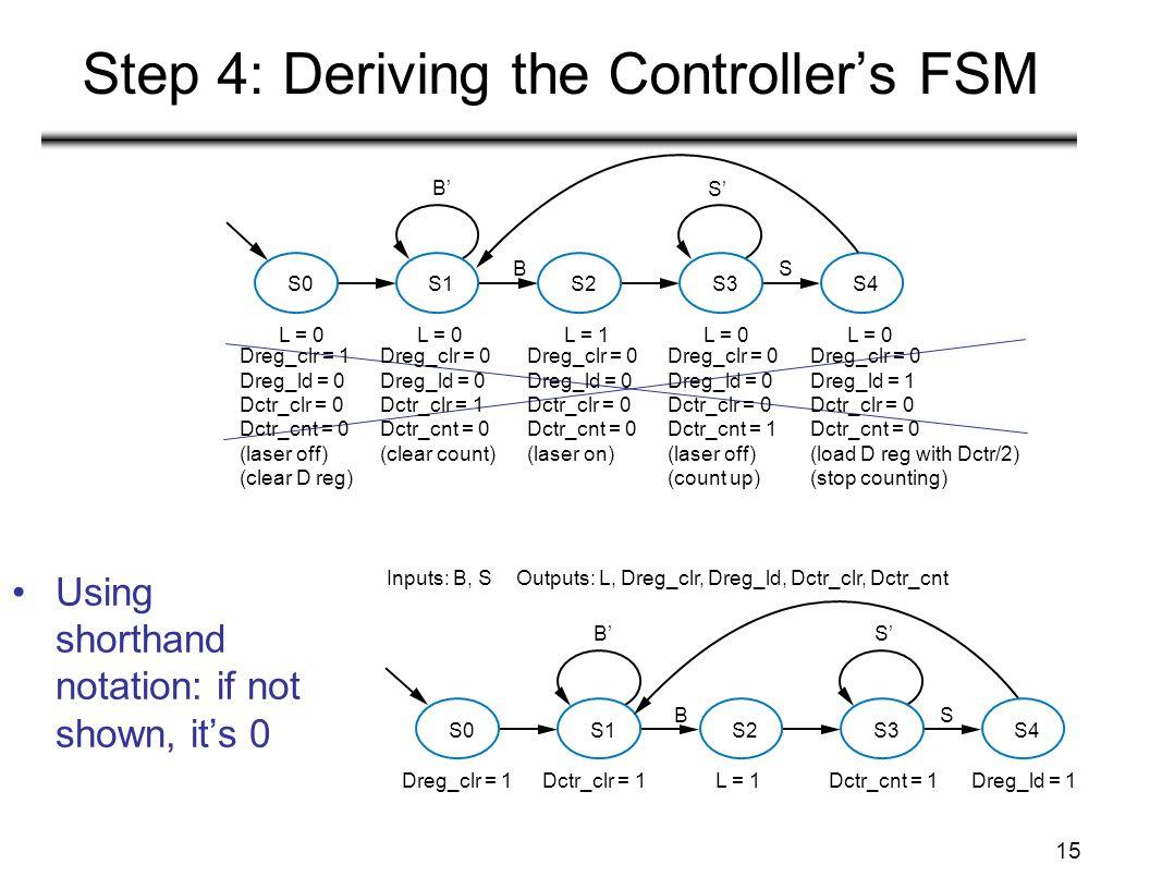 15 Step 4: Deriving the Controller's FSM Using shorthand notation: if not shown, it's 0 S0S1S2S3 L = 0L = 1L = 0 B' S' BS S4 L = 0 Dreg_clr = 1 Dreg_ld = 0 Dctr_clr = 0 Dctr_cnt = 0 (laser off) (clear D reg) Dreg_clr = 0 Dreg_ld = 0 Dctr_clr = 1 Dctr_cnt = 0 (clear count) Dreg_clr = 0 Dreg_ld = 0 Dctr_clr = 0 Dctr_cnt = 0 (laser on) Dreg_clr = 0 Dreg_ld = 0 Dctr_clr = 0 Dctr_cnt = 1 (laser off) (count up) Dreg_clr = 0 Dreg_ld = 1 Dctr_clr = 0 Dctr_cnt = 0 (load D reg with Dctr/2) (stop counting) S0S1S2S3 B'S' BS S4 Inputs: B, S Outputs: L, Dreg_clr, Dreg_ld, Dctr_clr, Dctr_cnt Dreg_clr = 1Dctr_clr = 1Dctr_cnt = 1Dreg_ld = 1L = 1