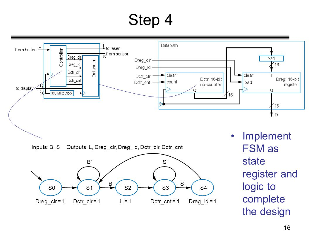 16 Step 4 Implement FSM as state register and logic to complete the design 300 MHz Clock D B L S 16 to display from button Controller to laser from sensor Datapath Dreg_clr Dreg_ld Dctr_clr Dctr_cnt S0S1S2S3 B'S' BS S4 Inputs: B, S Outputs: L, Dreg_clr, Dreg_ld, Dctr_clr, Dctr_cnt Dreg_clr = 1Dctr_clr = 1Dctr_cnt = 1Dreg_ld = 1L = 1