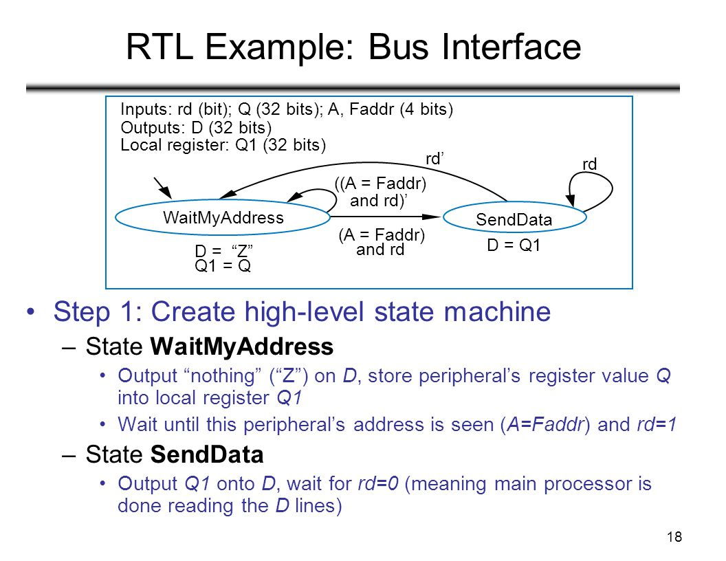 18 RTL Example: Bus Interface Step 1: Create high-level state machine –State WaitMyAddress Output nothing ( Z ) on D, store peripheral's register value Q into local register Q1 Wait until this peripheral's address is seen (A=Faddr) and rd=1 –State SendData Output Q1 onto D, wait for rd=0 (meaning main processor is done reading the D lines) Inputs: rd (bit); Q (32 bits); A, Faddr (4 bits) Outputs: D (32 bits) Local register: Q1 (32 bits) rd' rd D = Z Q1 = Q (A = Faddr) and rd ((A = Faddr) and rd)' D = Q1 WaitMyAddress SendData