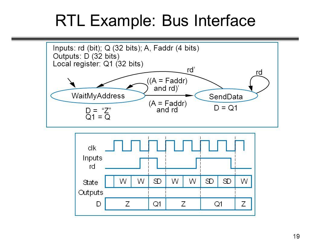 19 RTL Example: Bus Interface WaitMyAddress Inputs: rd (bit); Q (32 bits); A, Faddr (4 bits) Outputs: D (32 bits) Local register: Q1 (32 bits) rd' rd SendData D = Z Q1 = Q (A = Faddr) and rd ((A = Faddr) and rd)' D = Q1
