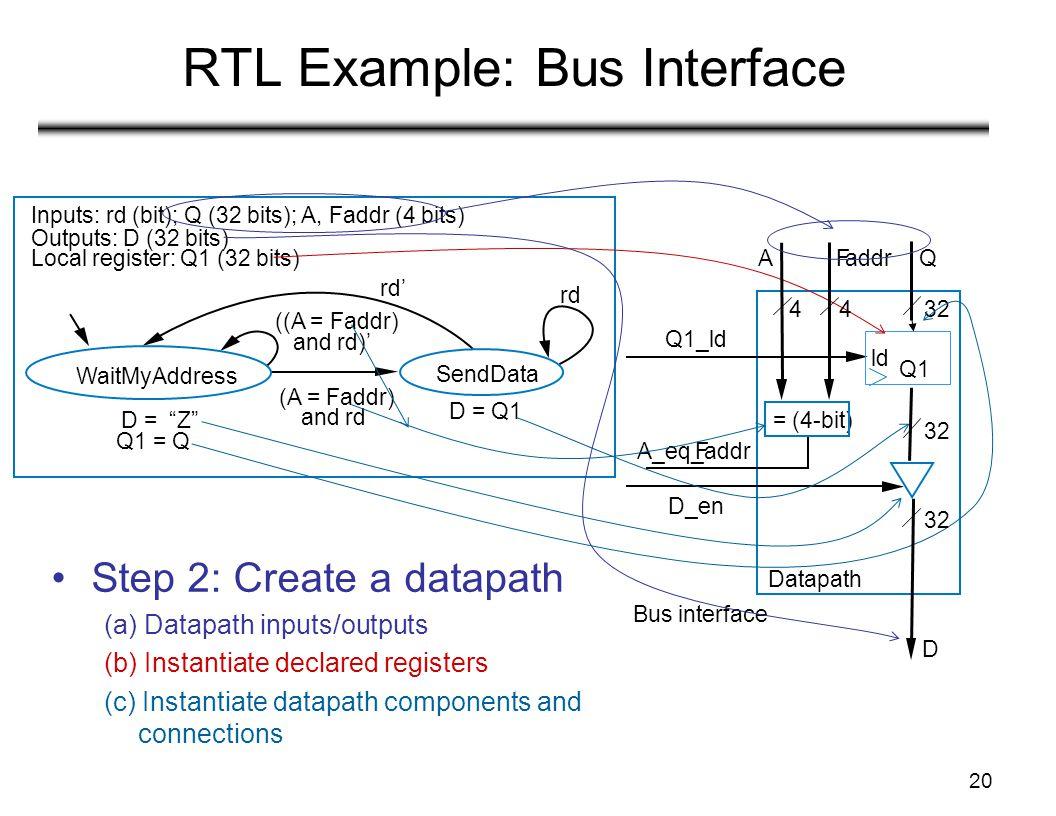 20 RTL Example: Bus Interface WaitMyAddress Inputs: rd (bit); Q (32 bits); A, Faddr (4 bits) Outputs: D (32 bits) Local register: Q1 (32 bits) rd' rd SendData D = Z Q1 = Q (A = Faddr) and rd ((A = Faddr) and rd)' D = Q1 Step 2: Create a datapath (a) Datapath inputs/outputs (b) Instantiate declared registers (c) Instantiate datapath components and connections Datapath Bus interface Q1_ld ld Q1 FQaddr 4432 A D_en A_eq_Faddr = (4-bit) 32 D