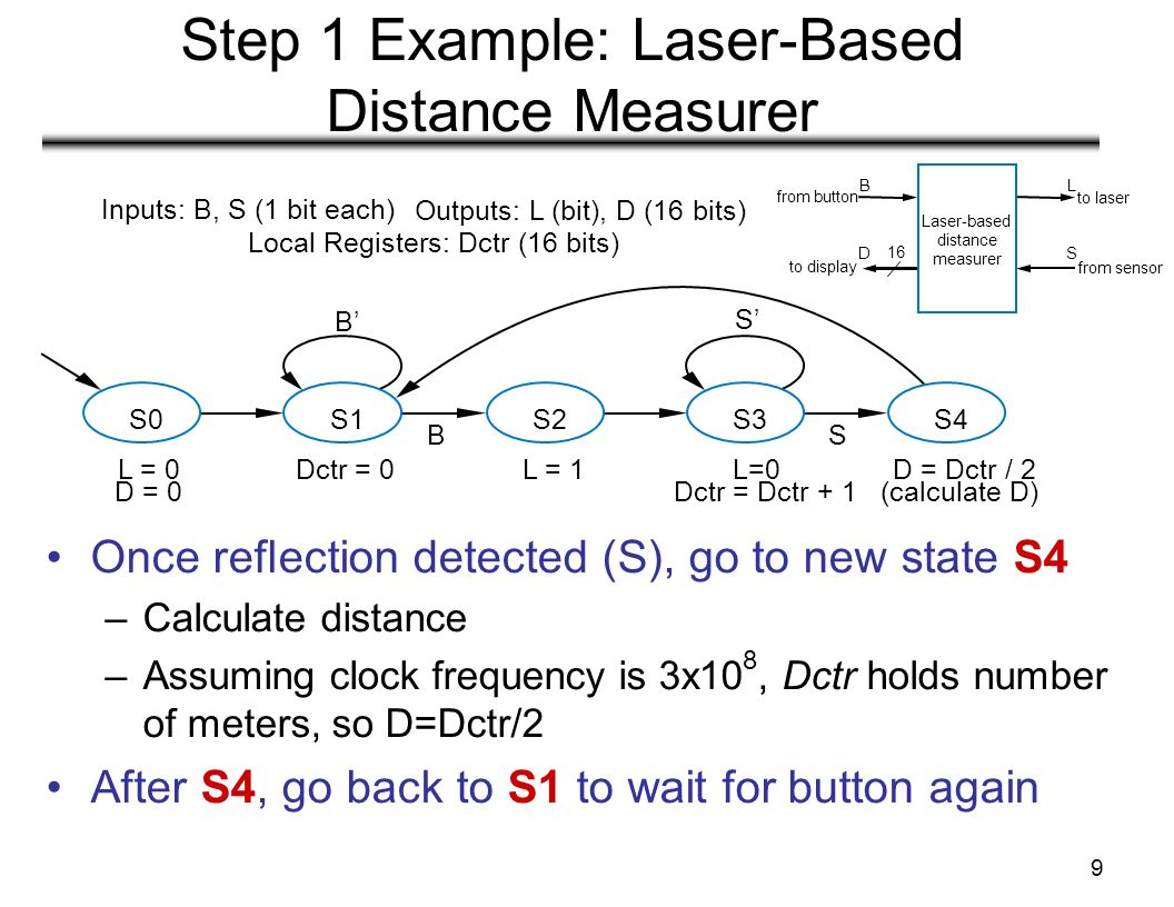 9 Step 1 Example: Laser-Based Distance Measurer Once reflection detected (S), go to new state S4 –Calculate distance –Assuming clock frequency is 3x10 8, Dctr holds number of meters, so D=Dctr/2 After S4, go back to S1 to wait for button again S0S1S2S3 L = 0 D = 0 L = 1L=0 Dctr = Dctr + 1 Dctr = 0 B' S' BS D = Dctr / 2 (calculate D) S4 Local Registers: Dctr (16 bits) Inputs: B, S (1 bit each) Outputs: L (bit), D (16 bits) to display Laser-based distance measurer 16 from button S L D B to laser from sensor