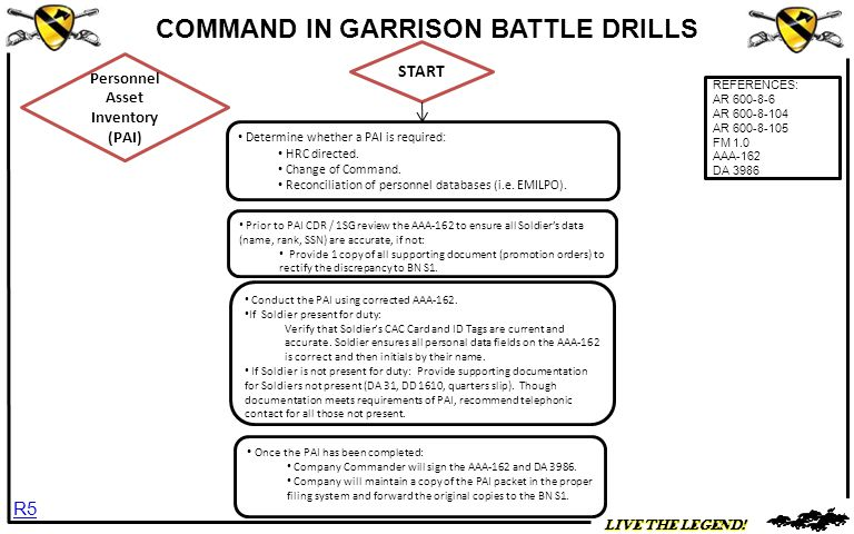 LIVE THE LEGEND.COMMAND IN GARRISON BATTLE DRILLS START Conduct the PAI using corrected AAA-162.