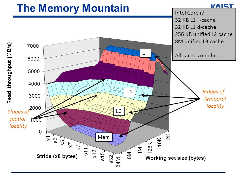 The Memory Mountain Intel Core i7 32 KB L1 i-cache 32 KB L1 d-cache 256 KB unified L2 cache 8M unified L3 cache All caches on-chip Slopes of spatial locality Ridges of Temporal locality