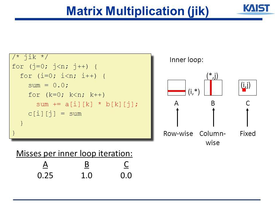Matrix Multiplication (jik) /* jik */ for (j=0; j<n; j++) { for (i=0; i<n; i++) { sum = 0.0; for (k=0; k<n; k++) sum += a[i][k] * b[k][j]; c[i][j] = sum } /* jik */ for (j=0; j<n; j++) { for (i=0; i<n; i++) { sum = 0.0; for (k=0; k<n; k++) sum += a[i][k] * b[k][j]; c[i][j] = sum } ABC (i,*) (*,j) (i,j) Inner loop: Row-wiseColumn- wise Fixed Misses per inner loop iteration: ABC 0.251.00.0