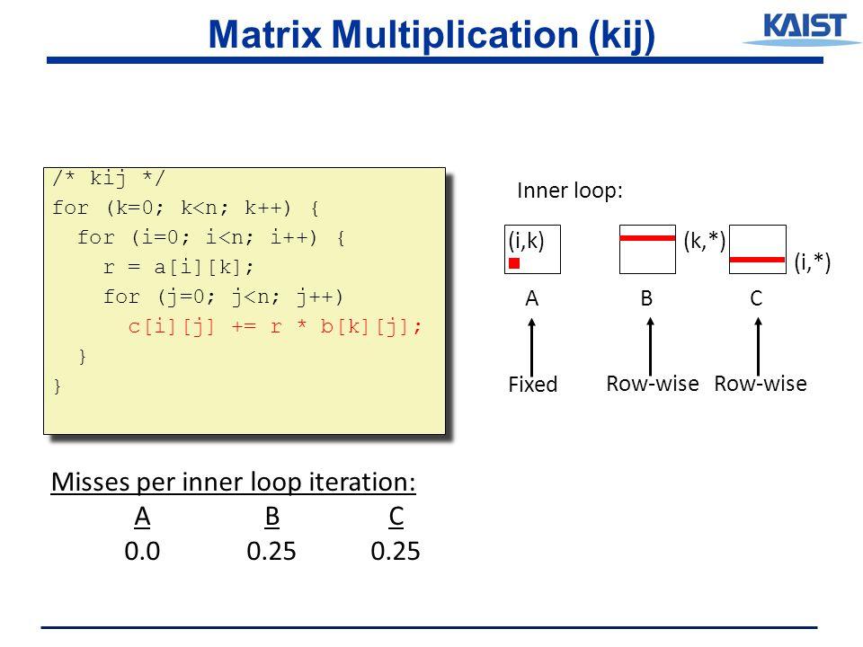 Matrix Multiplication (kij) /* kij */ for (k=0; k<n; k++) { for (i=0; i<n; i++) { r = a[i][k]; for (j=0; j<n; j++) c[i][j] += r * b[k][j]; } /* kij */ for (k=0; k<n; k++) { for (i=0; i<n; i++) { r = a[i][k]; for (j=0; j<n; j++) c[i][j] += r * b[k][j]; } ABC (i,*) (i,k)(k,*) Inner loop: Row-wise Fixed Misses per inner loop iteration: ABC 0.00.250.25