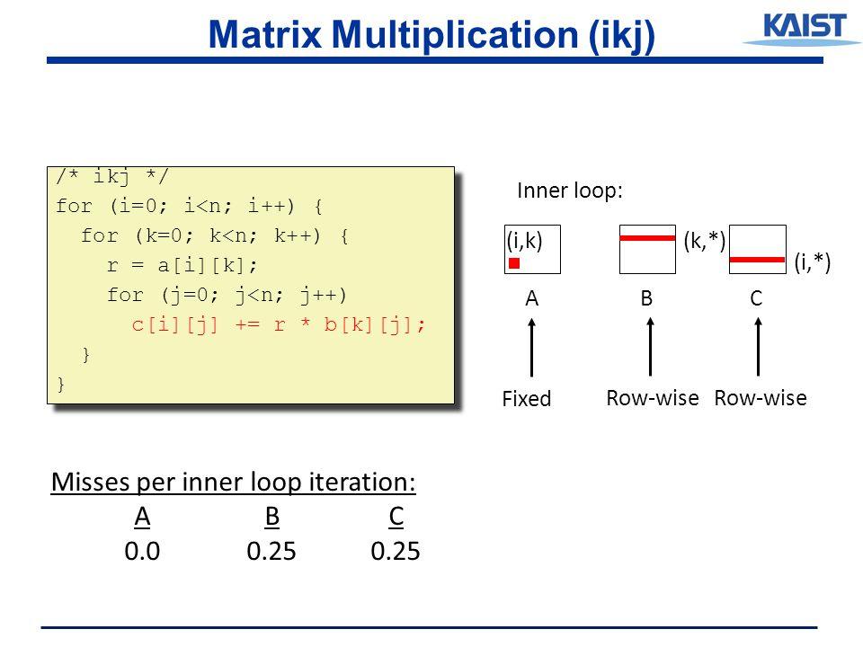 Matrix Multiplication (ikj) /* ikj */ for (i=0; i<n; i++) { for (k=0; k<n; k++) { r = a[i][k]; for (j=0; j<n; j++) c[i][j] += r * b[k][j]; } /* ikj */ for (i=0; i<n; i++) { for (k=0; k<n; k++) { r = a[i][k]; for (j=0; j<n; j++) c[i][j] += r * b[k][j]; } ABC (i,*) (i,k)(k,*) Inner loop: Row-wise Fixed Misses per inner loop iteration: ABC 0.00.250.25