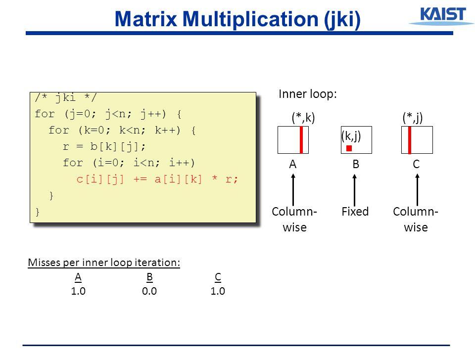 Matrix Multiplication (jki) /* jki */ for (j=0; j<n; j++) { for (k=0; k<n; k++) { r = b[k][j]; for (i=0; i<n; i++) c[i][j] += a[i][k] * r; } /* jki */ for (j=0; j<n; j++) { for (k=0; k<n; k++) { r = b[k][j]; for (i=0; i<n; i++) c[i][j] += a[i][k] * r; } ABC (*,j) (k,j) Inner loop: (*,k) Column- wise Column- wise Fixed Misses per inner loop iteration: ABC 1.00.01.0