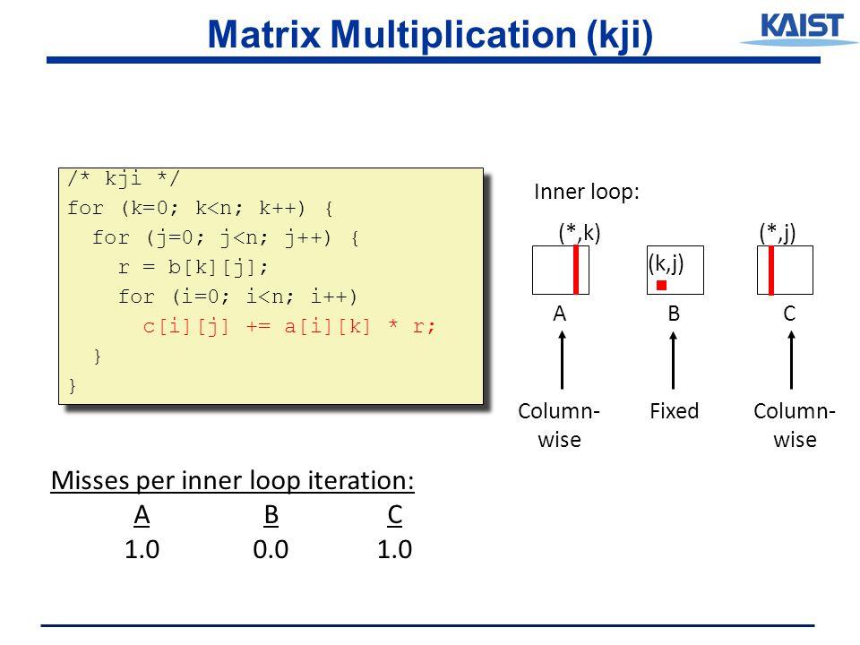 Matrix Multiplication (kji) /* kji */ for (k=0; k<n; k++) { for (j=0; j<n; j++) { r = b[k][j]; for (i=0; i<n; i++) c[i][j] += a[i][k] * r; } /* kji */ for (k=0; k<n; k++) { for (j=0; j<n; j++) { r = b[k][j]; for (i=0; i<n; i++) c[i][j] += a[i][k] * r; } ABC (*,j) (k,j) Inner loop: (*,k) FixedColumn- wise Column- wise Misses per inner loop iteration: ABC 1.00.01.0