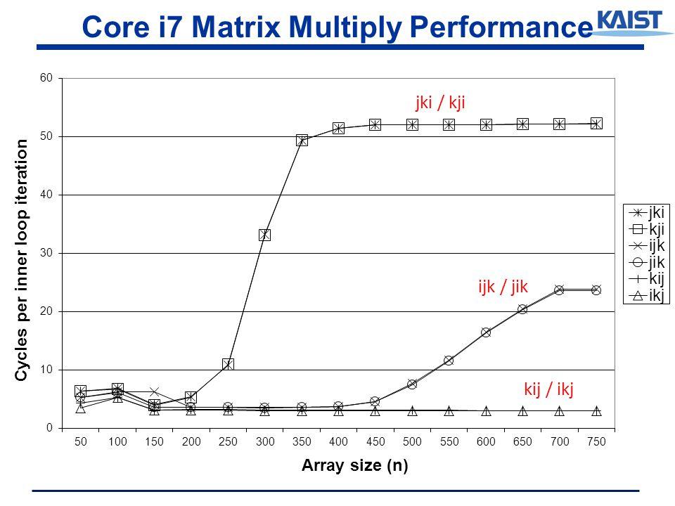 Core i7 Matrix Multiply Performance jki / kji ijk / jik kij / ikj