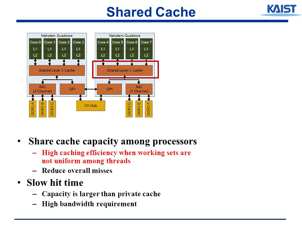 Shared Cache Share cache capacity among processors – High caching efficiency when working sets are not uniform among threads – Reduce overall misses Slow hit time – Capacity is larger than private cache – High bandwidth requirement