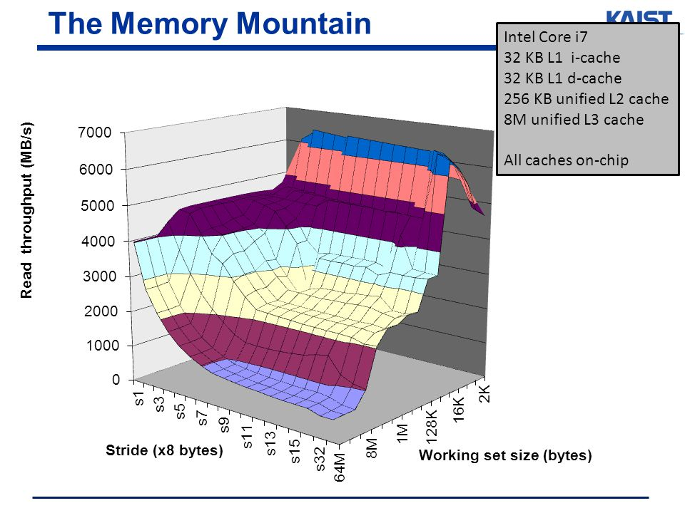 The Memory Mountain Intel Core i7 32 KB L1 i-cache 32 KB L1 d-cache 256 KB unified L2 cache 8M unified L3 cache All caches on-chip