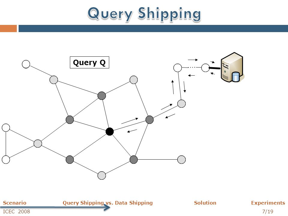 ICEC 2008 7/19 Scenario Query Shipping vs. Data Shipping Solution Experiments Query Q