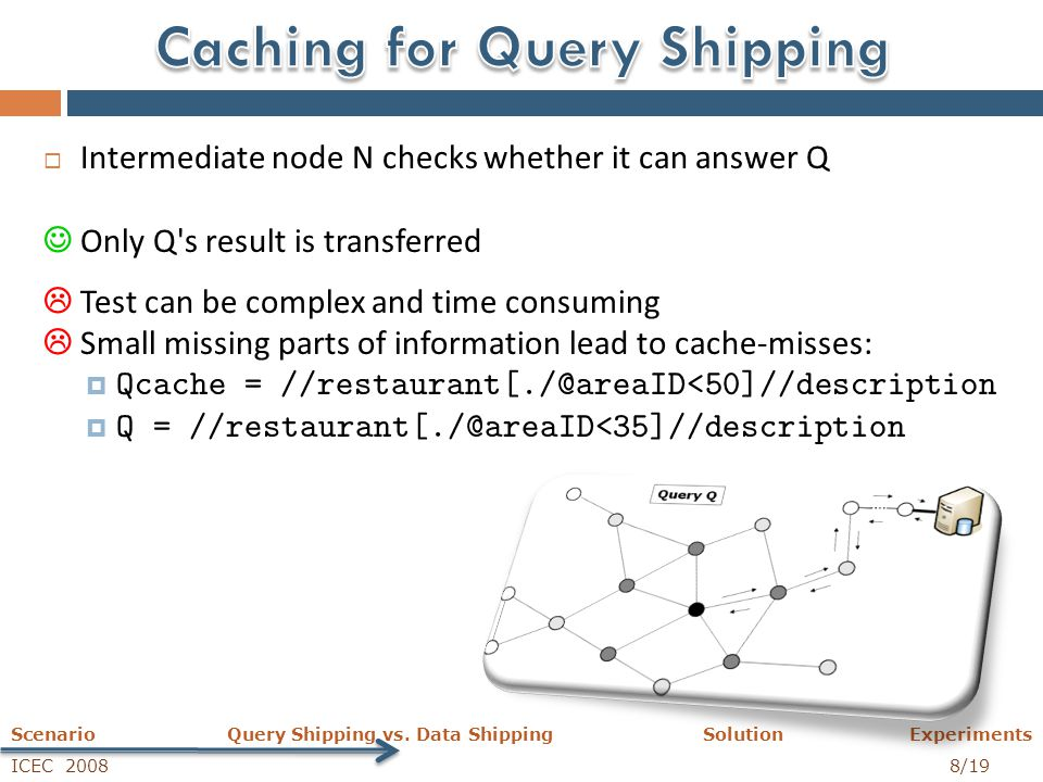 ICEC 2008 8/19 Scenario Query Shipping vs. Data Shipping Solution Experiments  Intermediate node N checks whether it can answer Q Only Q's result is