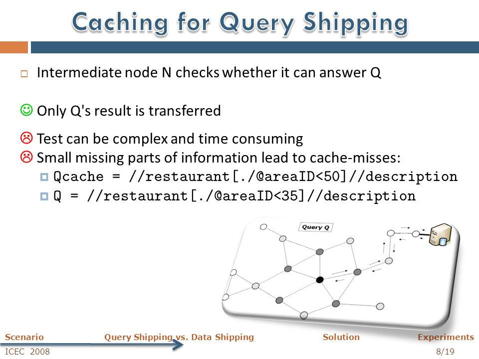 ICEC 2008 9/19 Scenario Query Shipping vs.