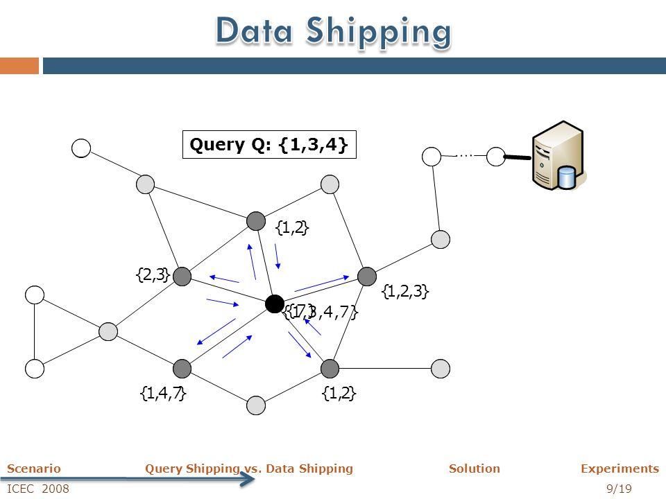 ICEC 2008 10/19 Scenario Query Shipping vs.