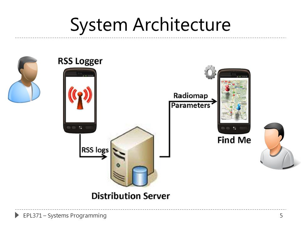 System Architecture 5EPL371 – Systems Programming