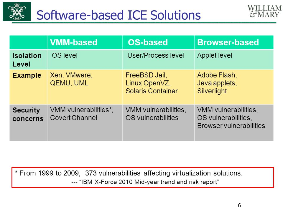 Software-based ICE Solutions 6 VMM-based OS-basedBrowser-based Isolation Level OS level User/Process levelApplet level Example Xen, VMware, QEMU, UML