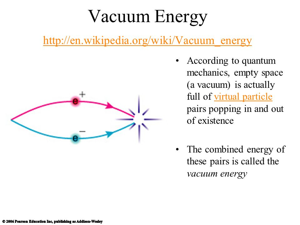 Vacuum Energy http://en.wikipedia.org/wiki/Vacuum_energy http://en.wikipedia.org/wiki/Vacuum_energy According to quantum mechanics, empty space (a vac