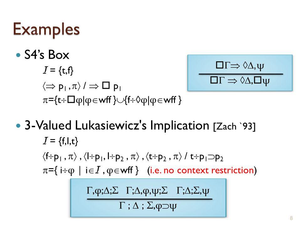 Examples S4's Box I = {t,f}  p 1,  /   p 1  ={t   φ | φ  wff }  {f  φ | φ  wff } 3-Valued Lukasiewicz s Implication [Zach `93] I = {f,I,t}  f  p 1, ,  I  p 1, I  p 2, ,  t  p 2,  / t  p 1  p 2  ={ i  φ | i  I, φ  wff } (i.e.