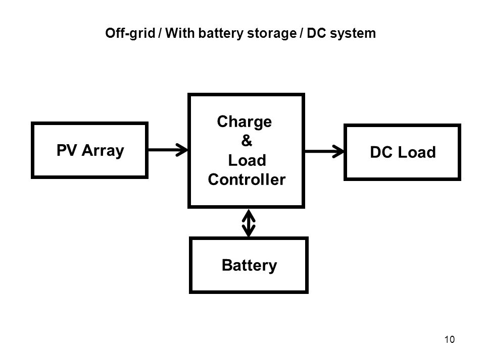 10 Off-grid / With battery storage / DC system PV Array DC Load Charge & Load Controller Battery
