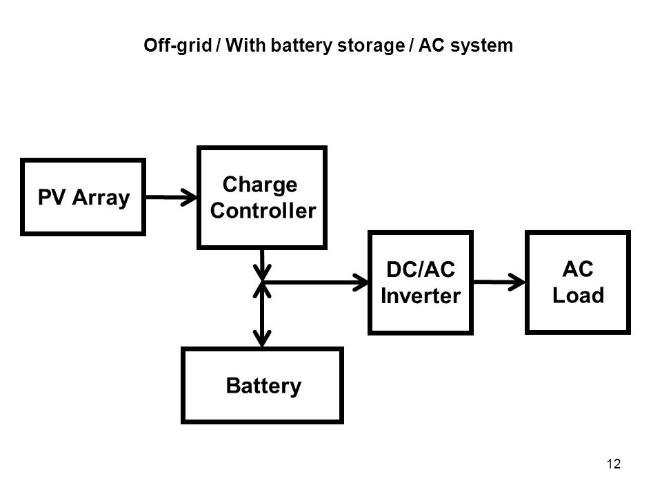 12 Off-grid / With battery storage / AC system PV Array Charge Controller Battery DC/AC Inverter AC Load