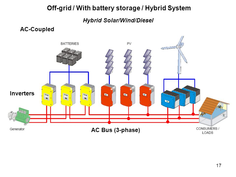 17 Inverters Off-grid / With battery storage / Hybrid System AC Bus (3-phase) Hybrid Solar/Wind/Diesel AC-Coupled