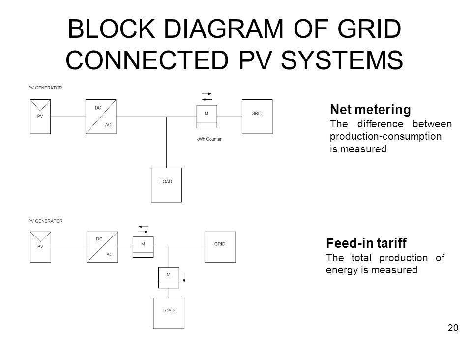 BLOCK DIAGRAM OF GRID CONNECTED PV SYSTEMS Net metering The difference between production-consumption is measured Feed-in tariff The total production of energy is measured 20