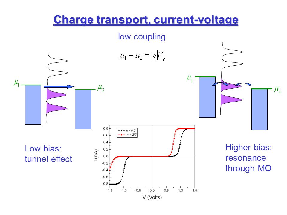 Charge transport, current-voltage Low bias: tunnel effect Higher bias: resonance through MO low coupling