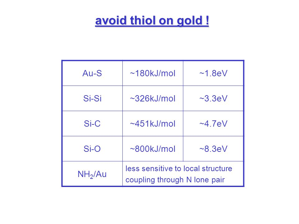 avoid thiol on gold ! Au-S~180kJ/mol~1.8eV Si-Si~326kJ/mol~3.3eV Si-C~451kJ/mol~4.7eV Si-O~800kJ/mol~8.3eV NH 2 /Au less sensitive to local structure
