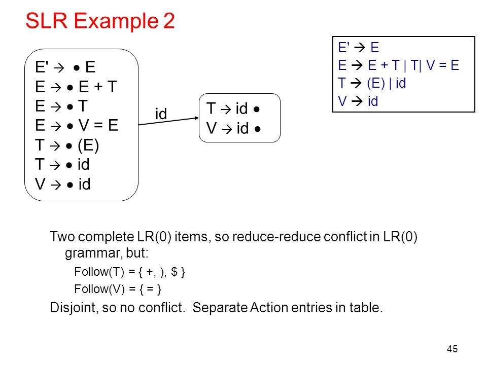 45 SLR Example 2 Two complete LR(0) items, so reduce-reduce conflict in LR(0) grammar, but: Follow(T) = { +, ), $ } Follow(V) = { = } Disjoint, so no