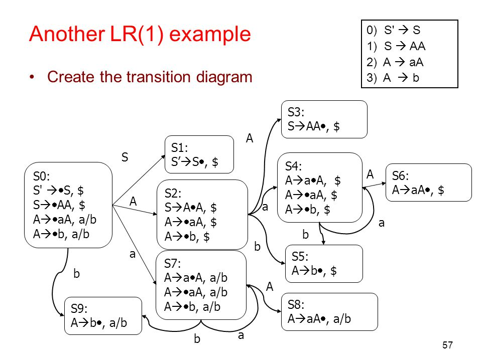 57 Another LR(1) example 0) S'  S 1) S  AA 2) A  aA 3) A  b Create the transition diagram S0: S'   S, $ S   AA, $ A   aA, a/b A   b, a/b S